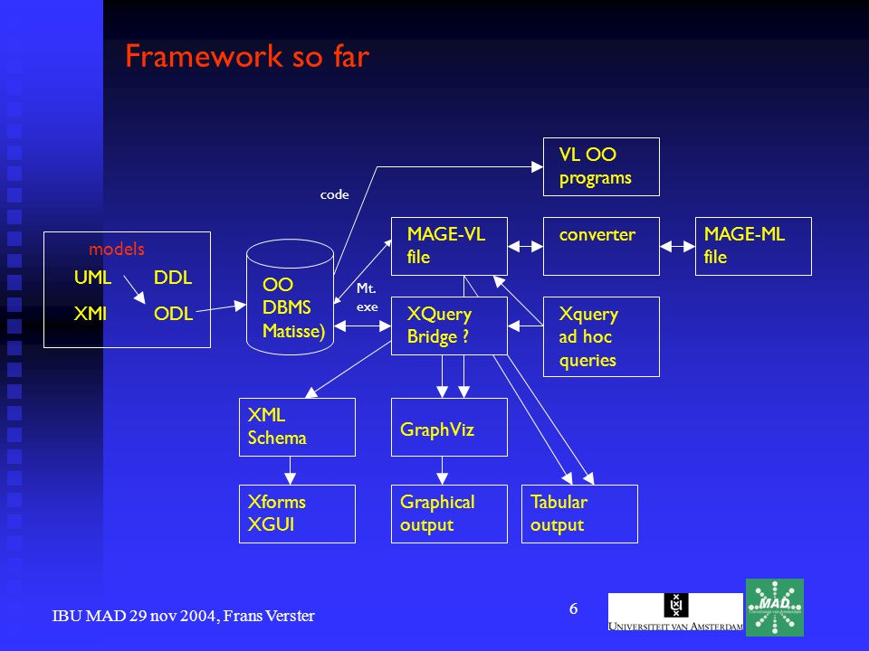 IBU MAD 29 nov 2004, Frans Verster 6 Framework so far UML XMIODL DDL OO DBMS Matisse) models VL OO programs XQuery Bridge .