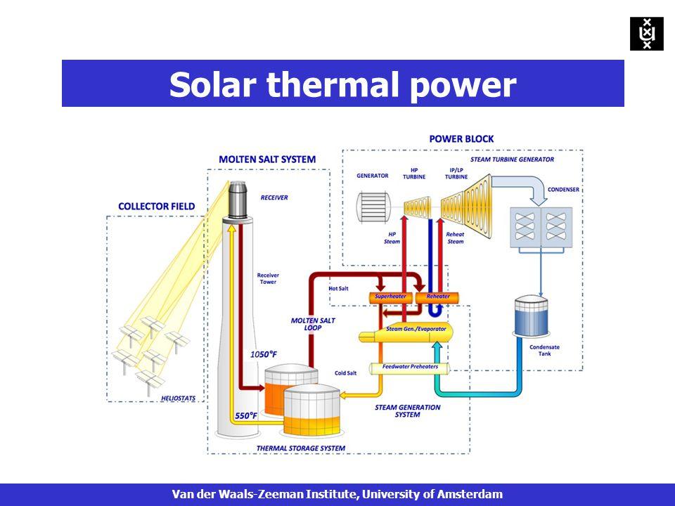 Solar thermal power Van der Waals-Zeeman Institute, University of Amsterdam
