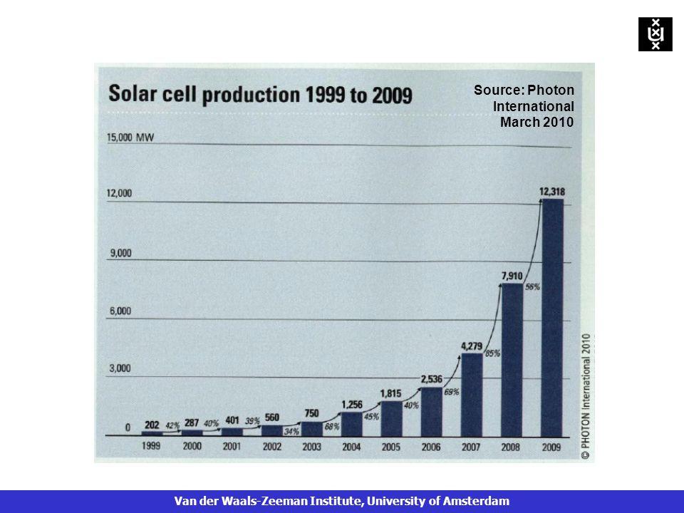 Source: Photon International March 2010 Van der Waals-Zeeman Institute, University of Amsterdam