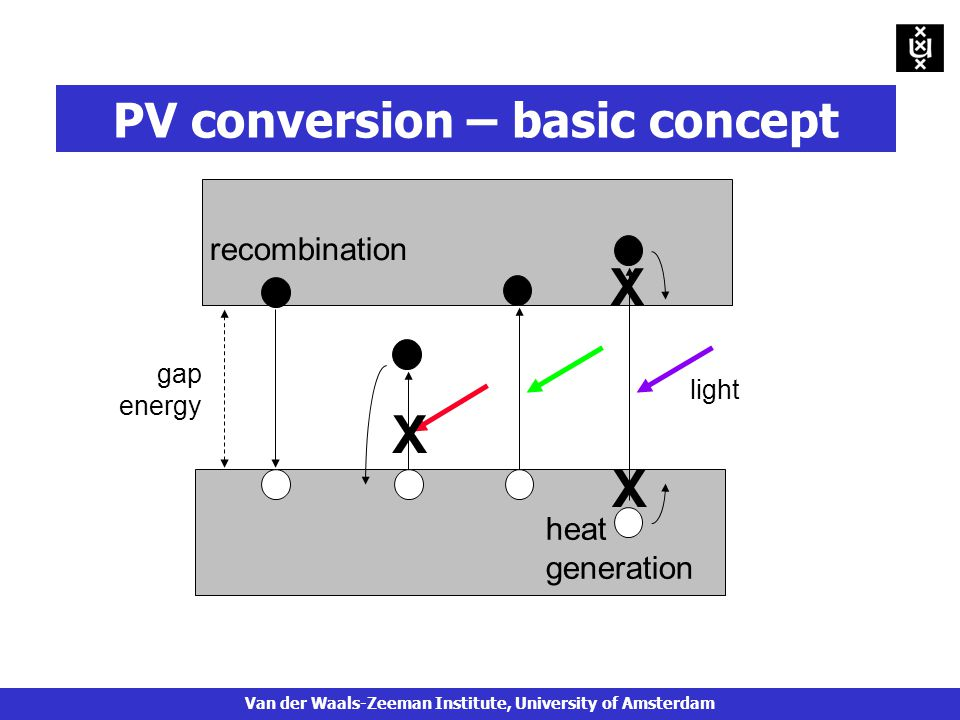 gap energy heat generation recombination light X X X PV conversion – basic concept Van der Waals-Zeeman Institute, University of Amsterdam