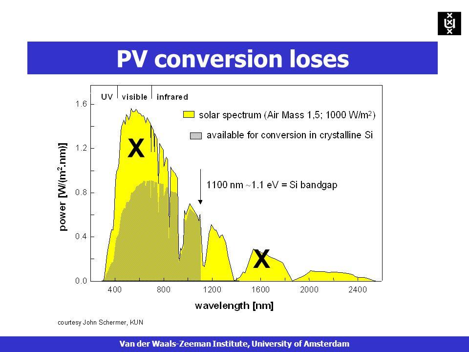 X X PV conversion loses Van der Waals-Zeeman Institute, University of Amsterdam