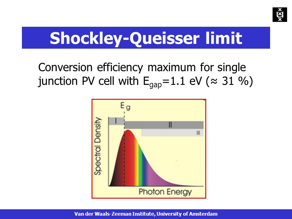 Shockley-Queisser limit Conversion efficiency maximum for single junction PV cell with E gap =1.1 eV (≈ 31 %) Van der Waals-Zeeman Institute, University of Amsterdam