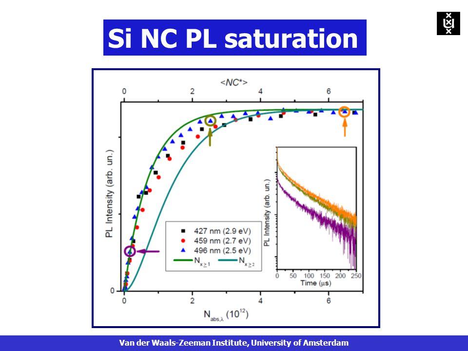 Si NC PL saturation Van der Waals-Zeeman Institute, University of Amsterdam