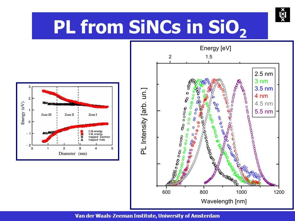 PL from SiNCs in SiO 2 Van der Waals-Zeeman Institute, University of Amsterdam
