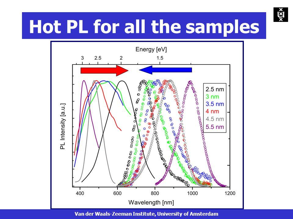 Hot PL for all the samples Van der Waals-Zeeman Institute, University of Amsterdam