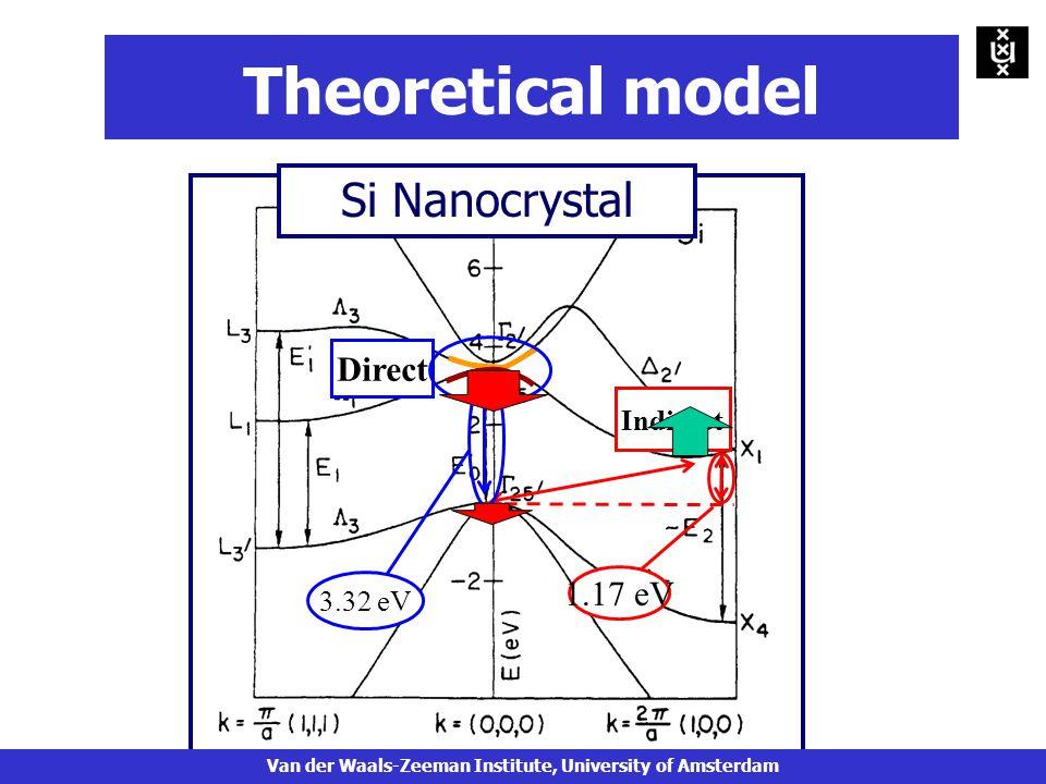3.32 eV 1.17 eV Direct Indirect Si Nanocrystal Theoretical model Van der Waals-Zeeman Institute, University of Amsterdam