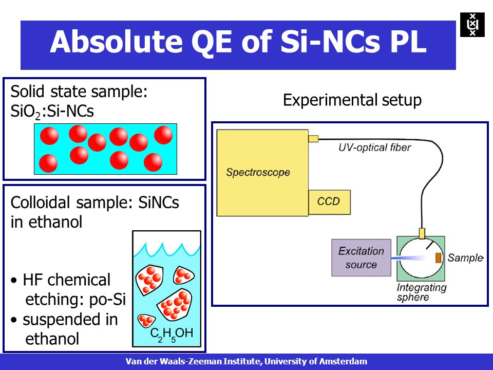 Solid state sample: SiO 2 :Si-NCs Colloidal sample: SiNCs in ethanol HF chemical etching: po-Si suspended in ethanol Experimental setup Absolute QE of Si-NCs PL Van der Waals-Zeeman Institute, University of Amsterdam
