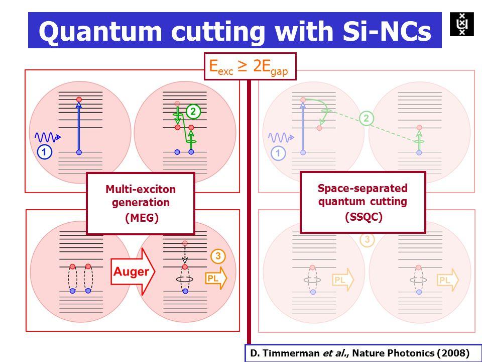Multi-exciton generation (MEG) Space-separated quantum cutting (SSQC) E exc ≥ 2E gap Quantum cutting with Si-NCs D.