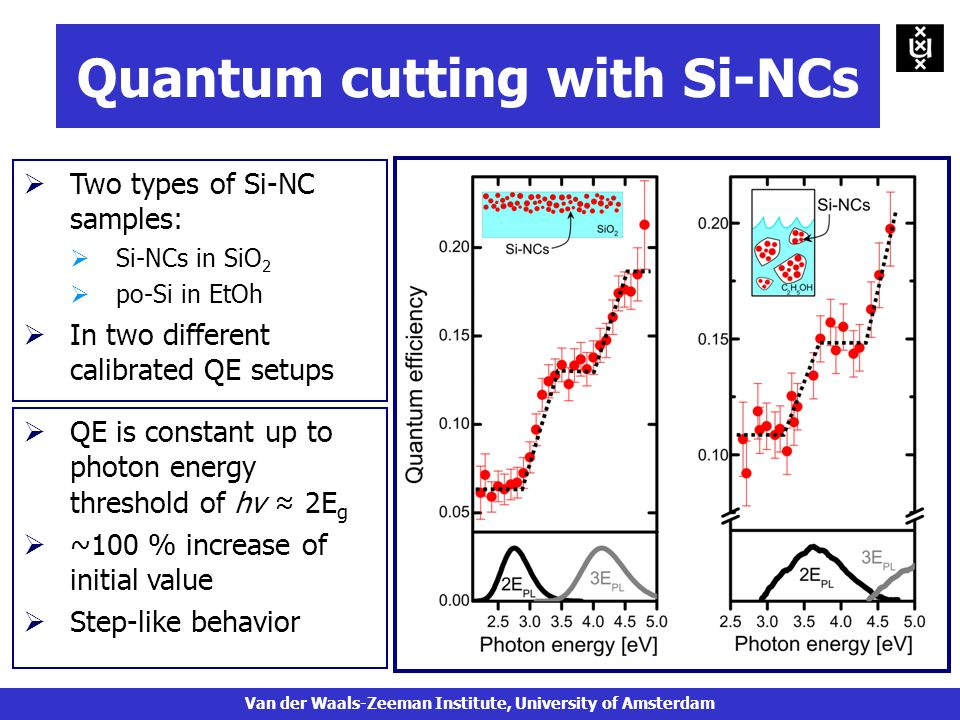 Quantum cutting with Si-NCs  QE is constant up to photon energy threshold of hν ≈ 2E g  ~100 % increase of initial value  Step-like behavior  Two types of Si-NC samples:  Si-NCs in SiO 2  po-Si in EtOh  In two different calibrated QE setups Van der Waals-Zeeman Institute, University of Amsterdam