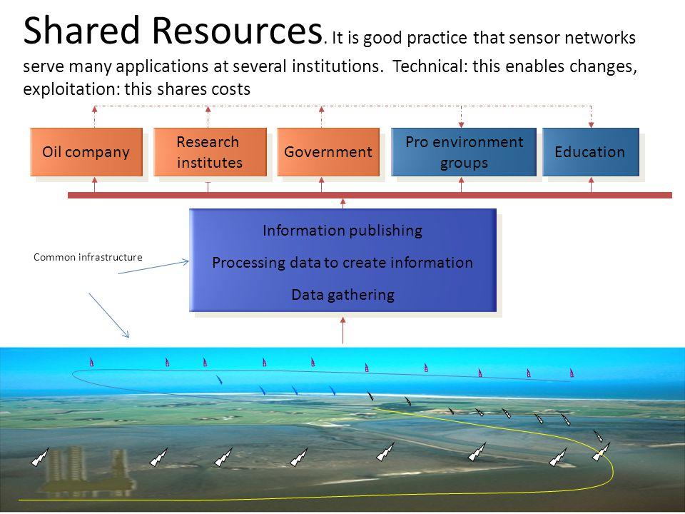 Robert Meijer, TNO ICT Groningen 4G sensornetwork support telecom infrastructure 29 Shared Resources.