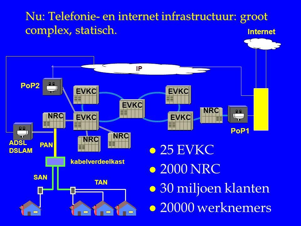 Nu: Telefonie- en internet infrastructuur: groot complex, statisch.