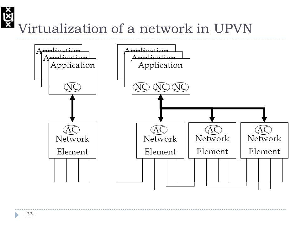 Network Element Application NE Application NE Application NC AC Network Element Application NE Application NE Application AC Network Element Network Element AC NC Virtualization of a network in UPVN - 33 -