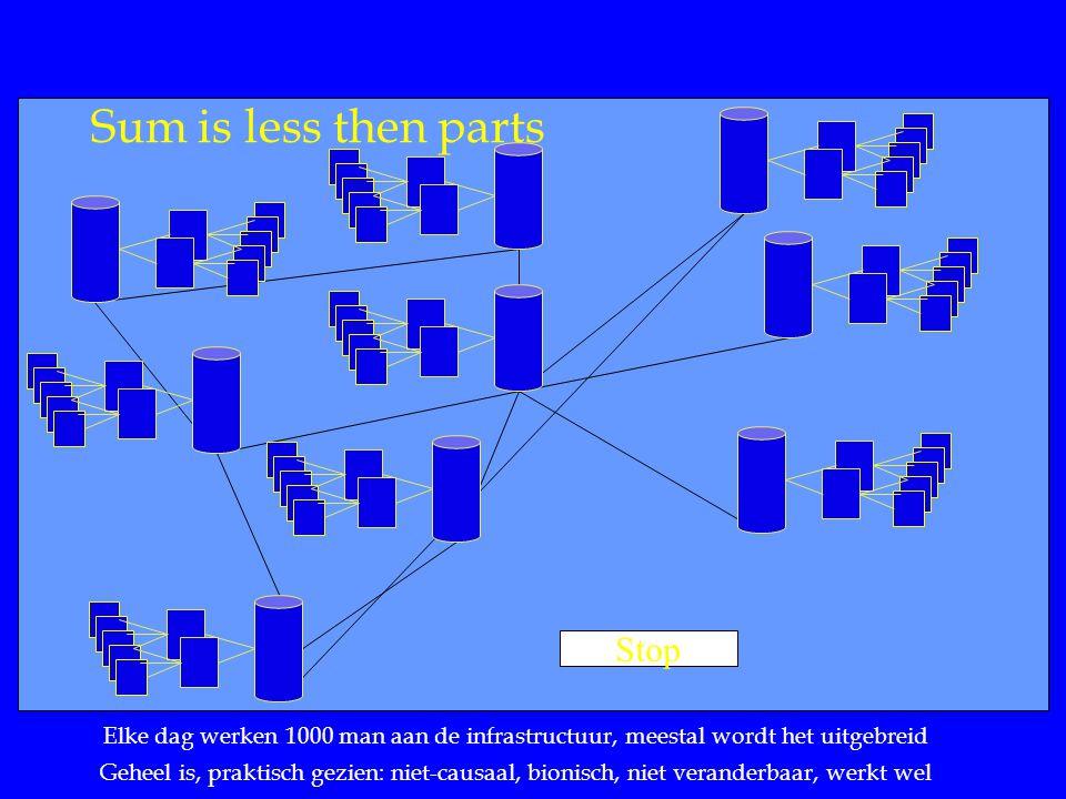 Sum is less then parts Stop Elke dag werken 1000 man aan de infrastructuur, meestal wordt het uitgebreid Geheel is, praktisch gezien: niet-causaal, bionisch, niet veranderbaar, werkt wel