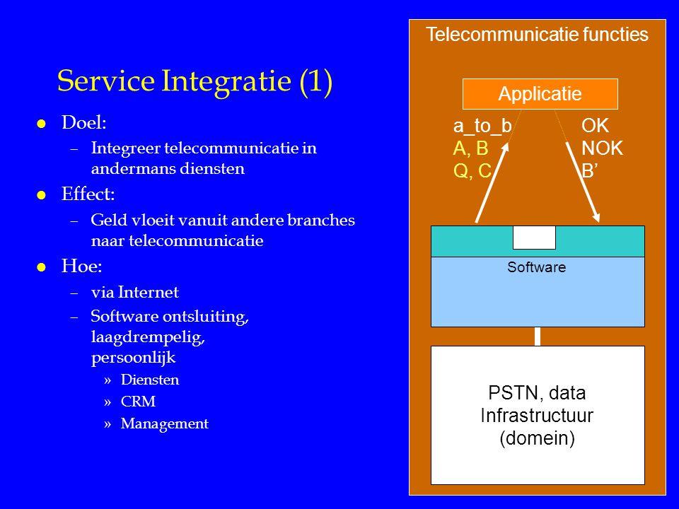 Telecommunicatie functies Service Integratie (1) l Doel: –Integreer telecommunicatie in andermans diensten l Effect: –Geld vloeit vanuit andere branches naar telecommunicatie l Hoe: –via Internet –Software ontsluiting, laagdrempelig, persoonlijk »Diensten »CRM »Management a_to_b A, B Q, C OK NOK B' Software PSTN, data Infrastructuur (domein) Applicatie