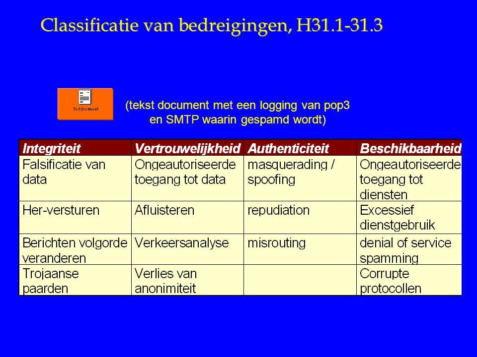 Classificatie van bedreigingen, H31.1-31.3 (tekst document met een logging van pop3 en SMTP waarin gespamd wordt)