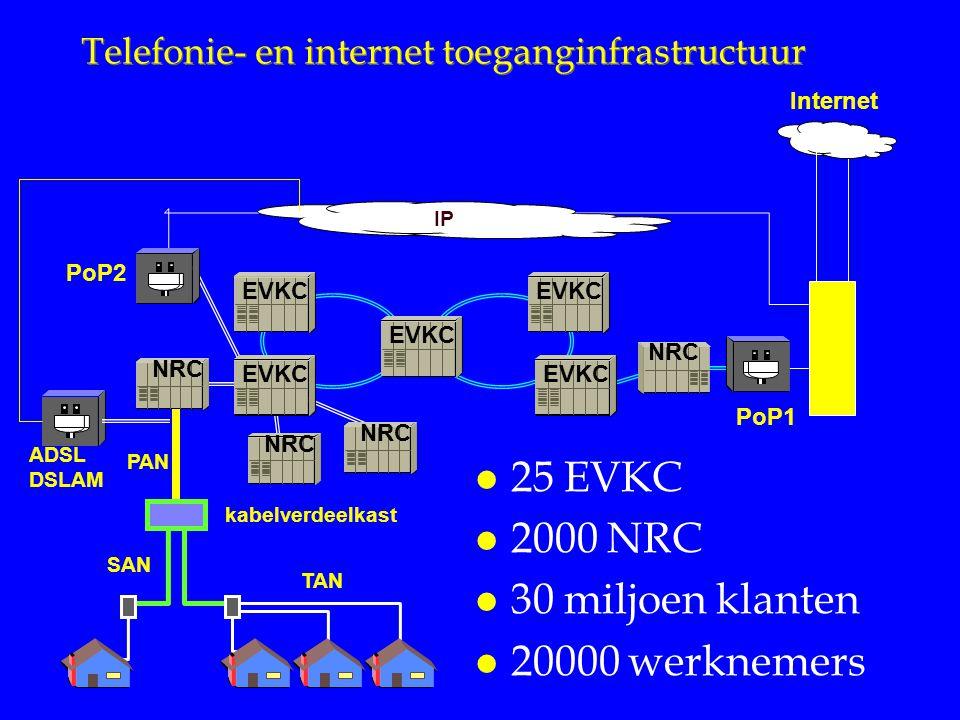 Telefonie- en internet toeganginfrastructuur PoP2 IP PAN kabelverdeelkast SAN TAN PoP1 NRC ISP Internet NRC EVKC ADSL DSLAM l 25 EVKC l 2000 NRC l 30 miljoen klanten l 20000 werknemers