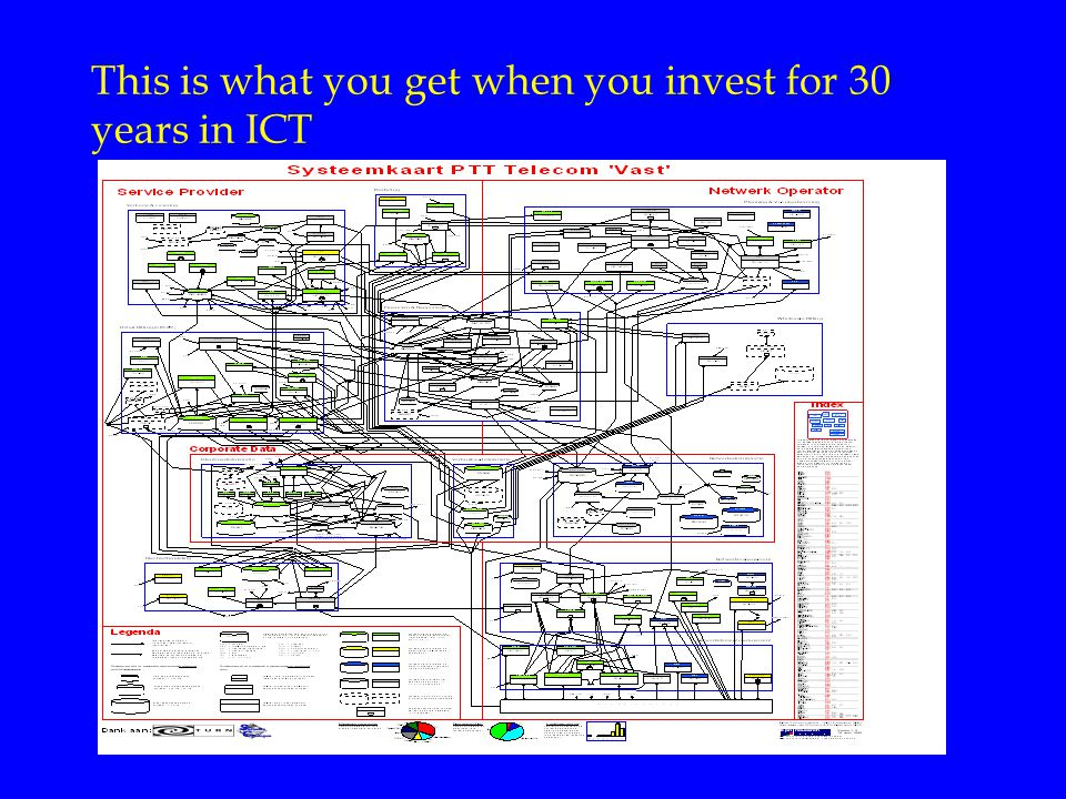 This is what you get when you invest for 30 years in ICT
