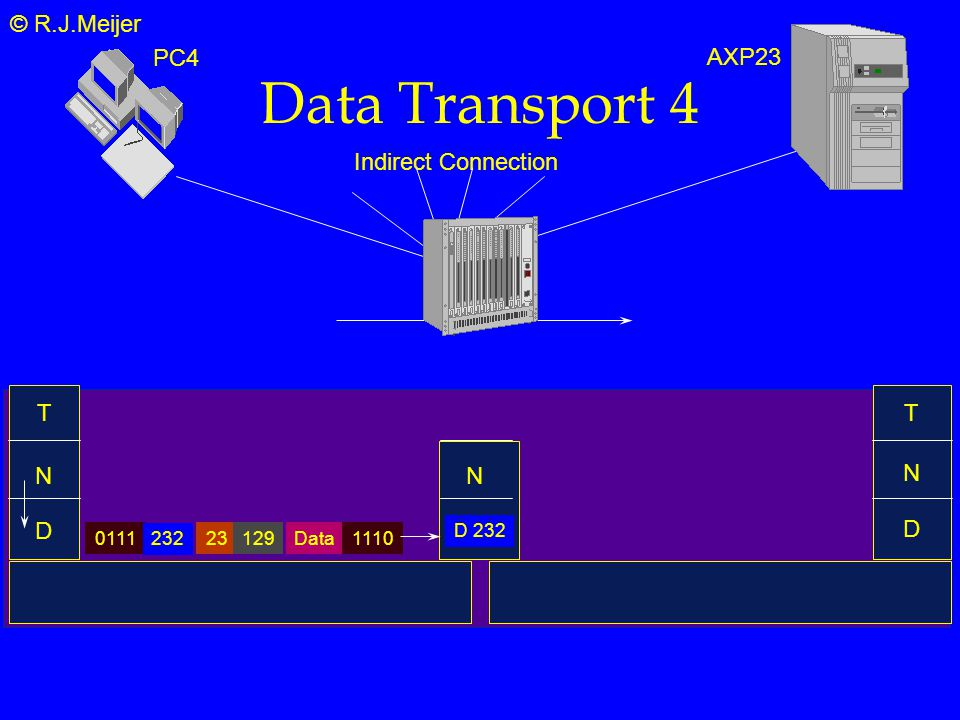 © R.J.Meijer Data Transport 4 T N D Indirect Connection N D 232 T PC4 AXP23 N D Data2312901111110 232