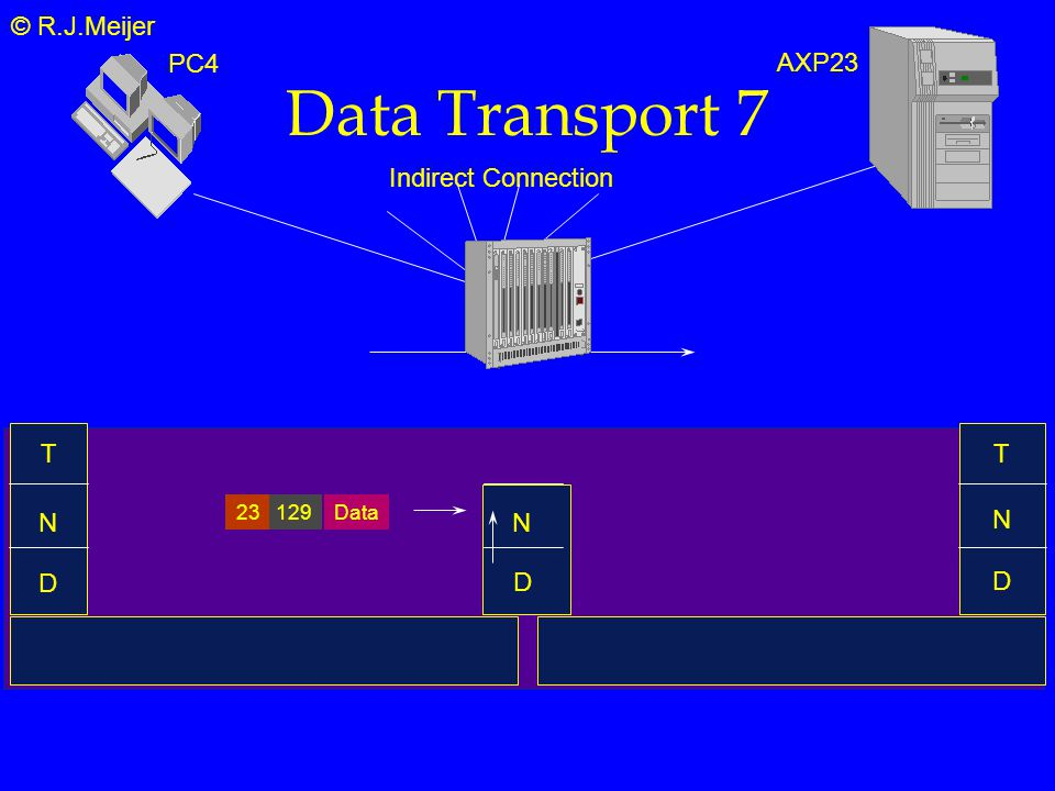 © R.J.Meijer Data Transport 7 T N D Indirect Connection N T PC4 AXP23 N D Data12923 D