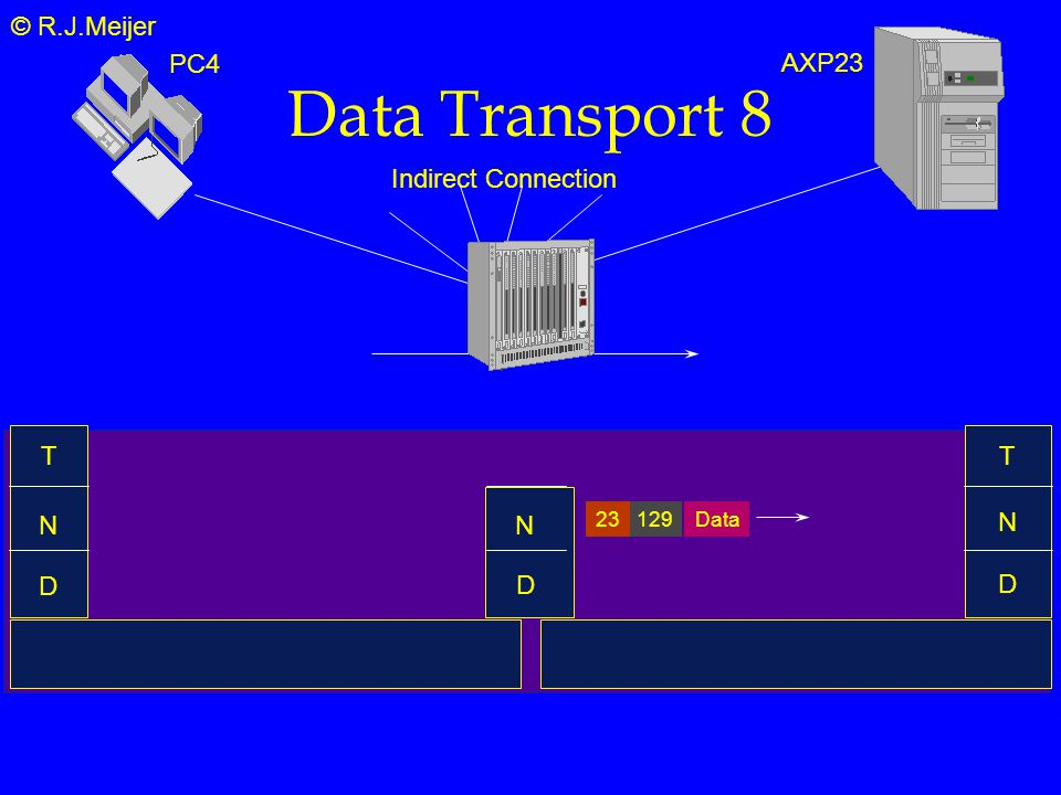 © R.J.Meijer Data Transport 8 T N D Indirect Connection N T PC4 AXP23 N D Data12923 D