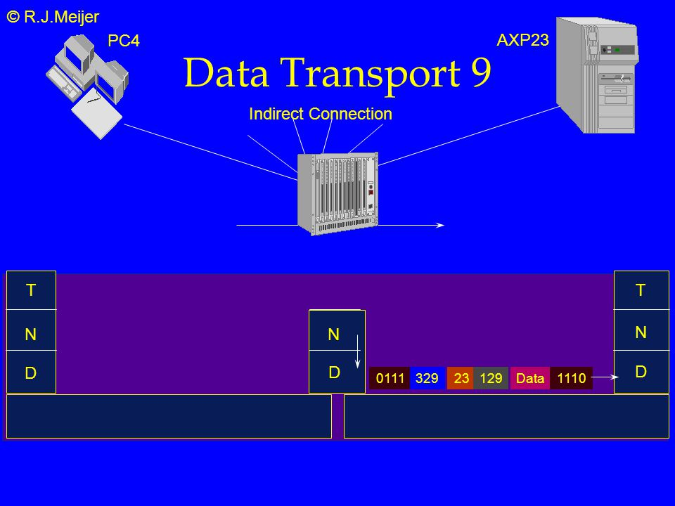 © R.J.Meijer Data Transport 9 T N D Indirect Connection N T PC4 AXP23 N D Data2312901111110 329 D