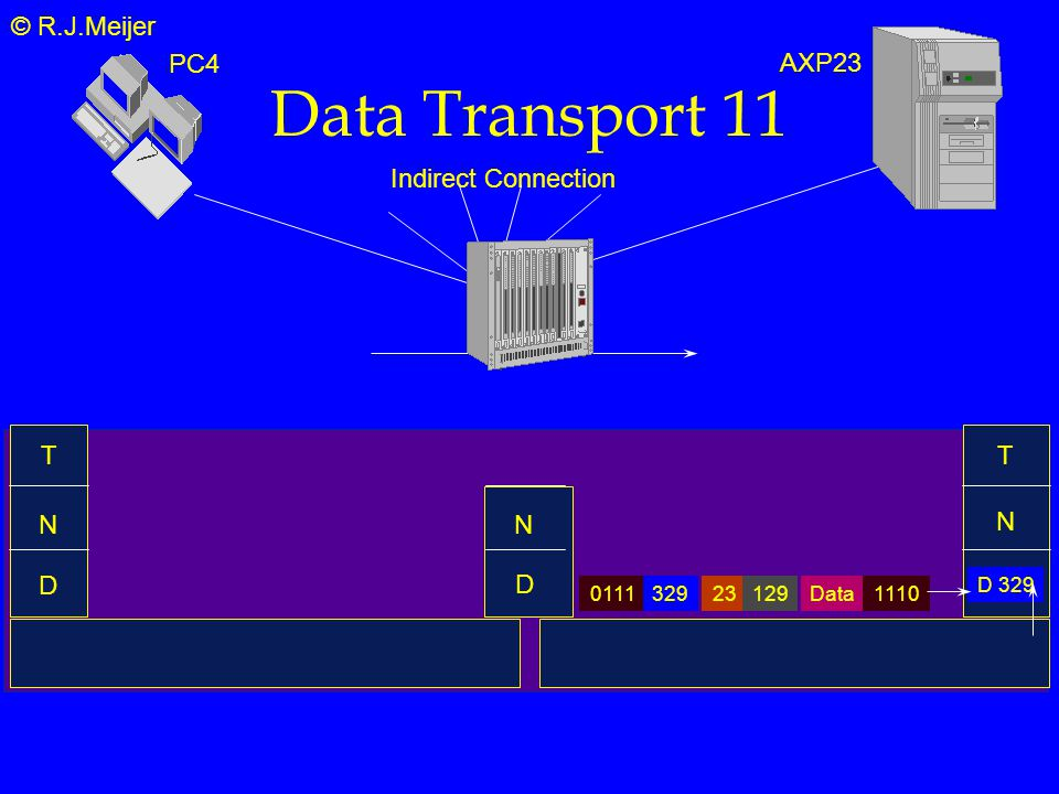 © R.J.Meijer Data Transport 11 T N D Indirect Connection N T D 329 Data2312901111110 329 PC4 AXP23 N D
