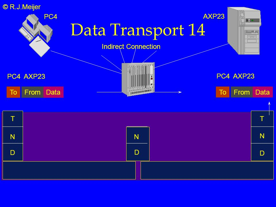© R.J.Meijer Data Transport 14 T N D DataToFrom PC4AXP23 DataToFrom PC4AXP23 Indirect Connection N T PC4 AXP23 D N D