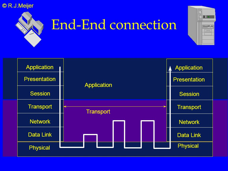 © R.J.Meijer End-End connection Presentation Application Session Transport Network Data Link Physical Presentation Application Session Transport Network Data Link Physical Application Transport