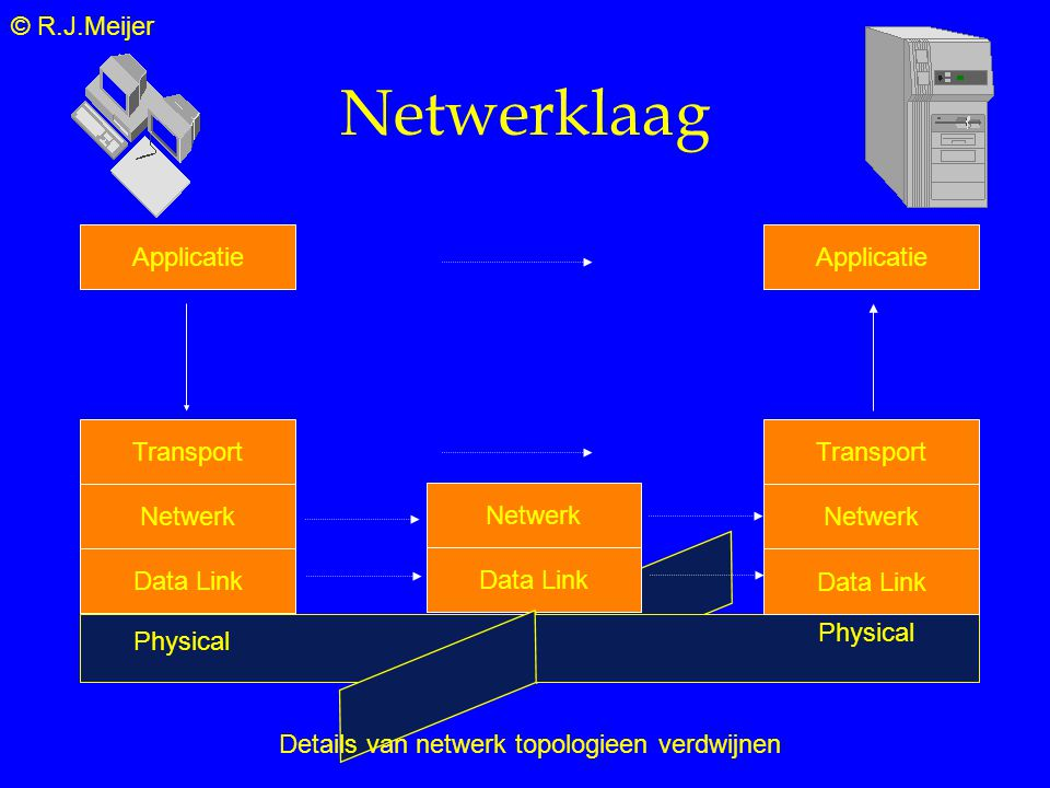 © R.J.Meijer Data Link Netwerk Netwerklaag Physical Applicatie Transport Data Link Applicatie Transport Data Link Netwerk Details van netwerk topologieen verdwijnen