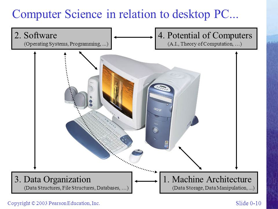 Slide 0-10 Copyright © 2003 Pearson Education, Inc. Computer Science in relation to desktop PC... 2. Software (Operating Systems, Programming,...) 1.