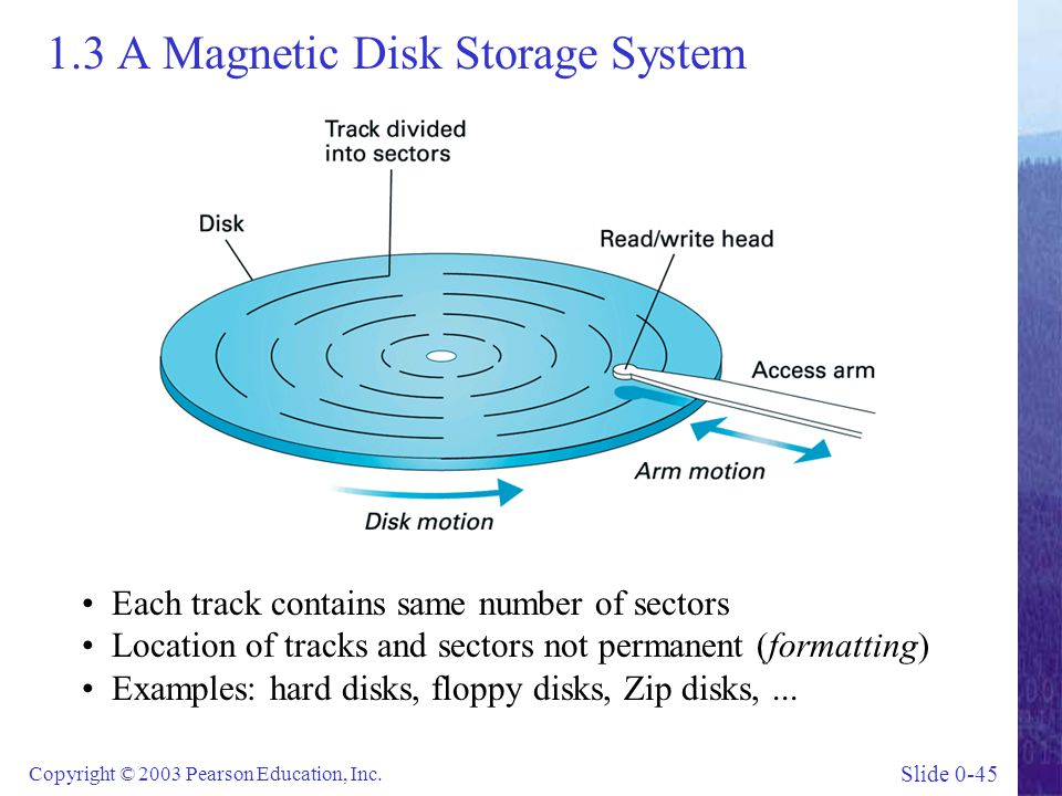 Slide 0-45 Copyright © 2003 Pearson Education, Inc. 1.3 A Magnetic Disk Storage System Each track contains same number of sectors Location of tracks a
