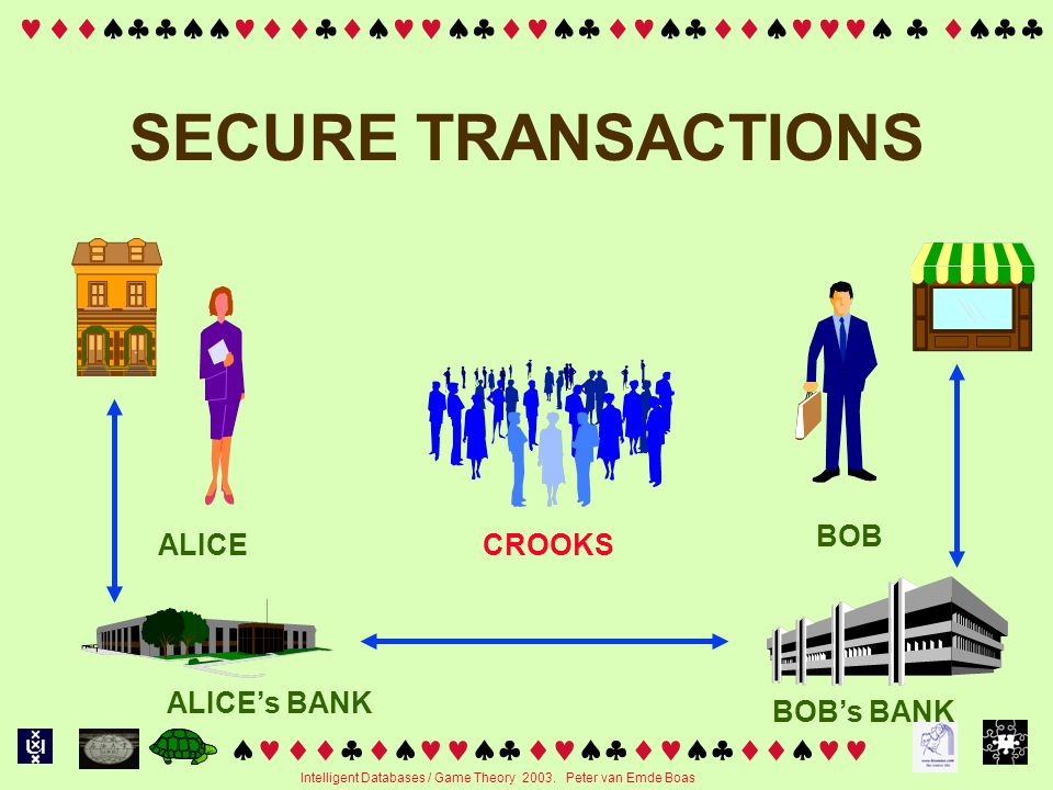   Intelligent Databases / Game Theory 2003. Peter van Emde Boas SECURE TRANSACTIONS ALICE BOB's BANK A