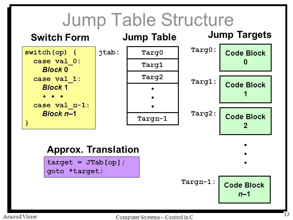 University of Amsterdam Computer Systems – Control in C Arnoud Visser 13 Jump Table Structure Code Block 0 Targ0: Code Block 1 Targ1: Code Block 2 Tar