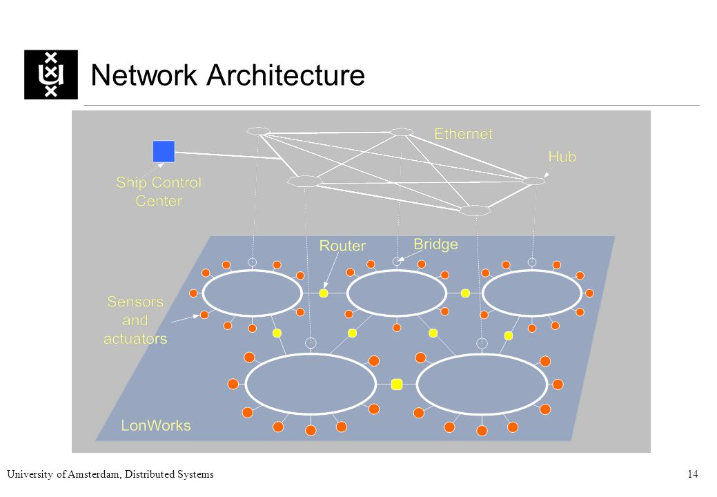 University of Amsterdam, Distributed Systems14 Network Architecture