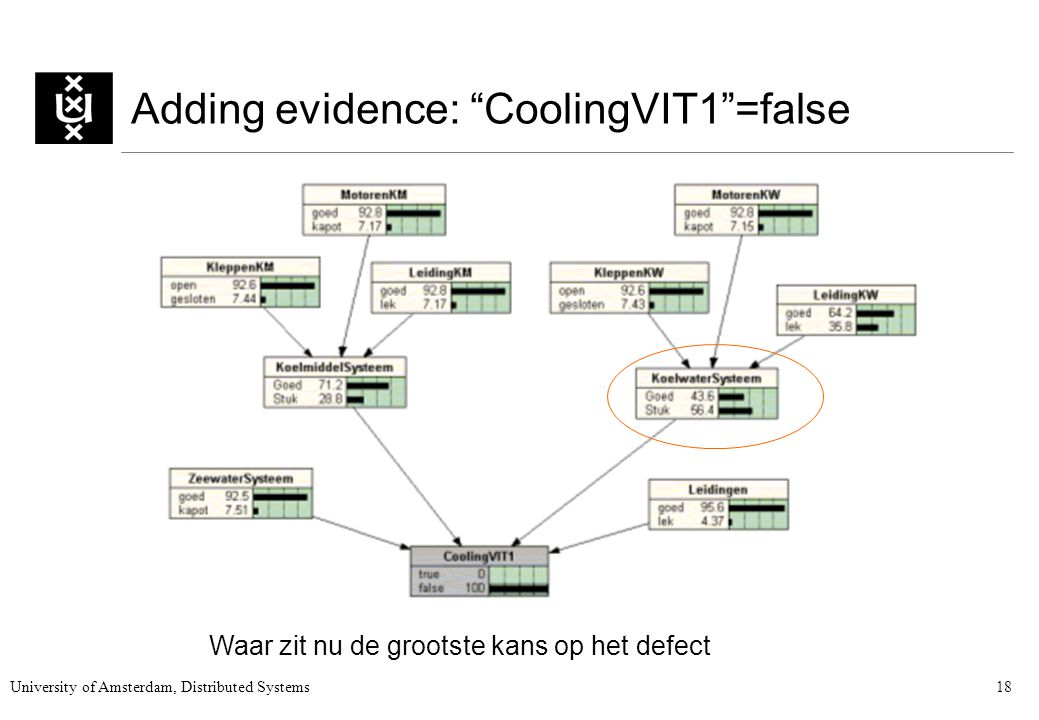 University of Amsterdam, Distributed Systems18 Adding evidence: CoolingVIT1 =false Waar zit nu de grootste kans op het defect