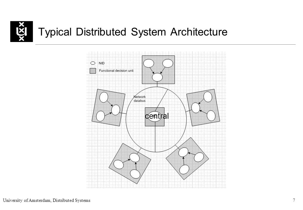 University of Amsterdam, Distributed Systems7 Typical Distributed System Architecture central