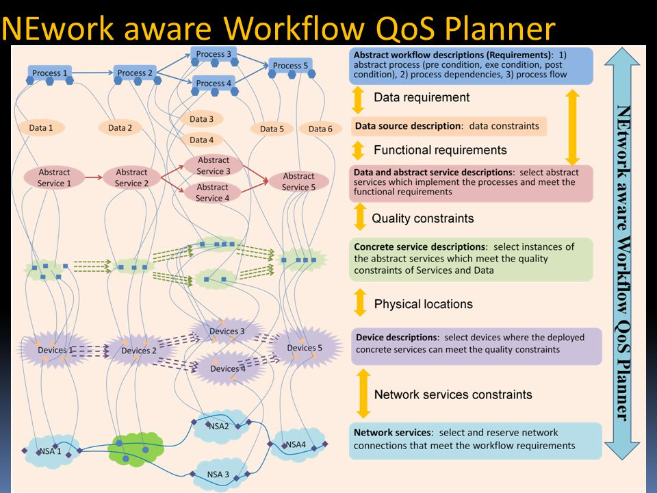 Main functionality Abstract workflow of DIA Resource discovery Network selection/ reservation/ provisioning Application execution NEWQoS- Planner 1.