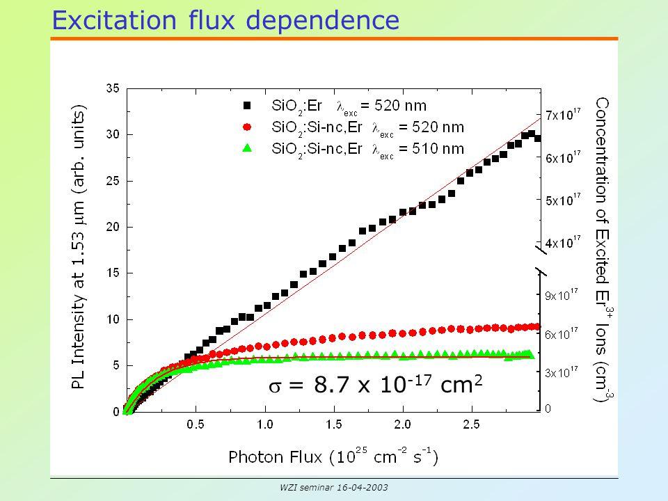 WZI seminar 16-04-2003 Excitation flux dependence  = 8.7 x 10 -17 cm 2