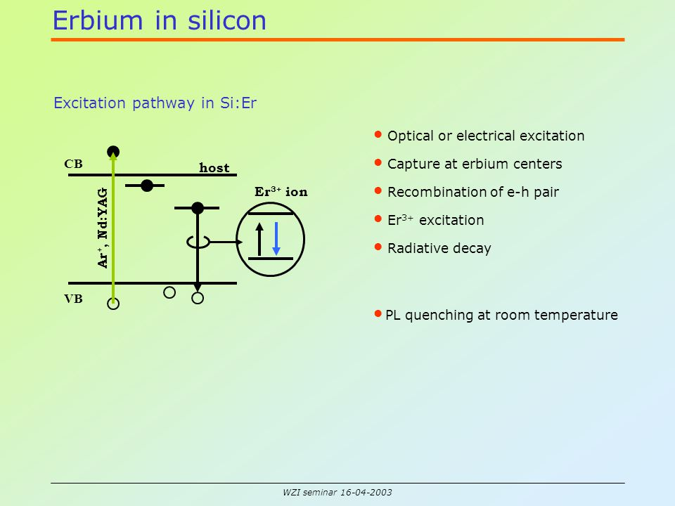 WZI seminar 16-04-2003 Erbium in silicon Excitation pathway in Si:Er VB CB Er 3+ ion host Ar +, Nd:YAG Recombination of e-h pair Er 3+ excitation Radiative decay Optical or electrical excitation Capture at erbium centers PL quenching at room temperature