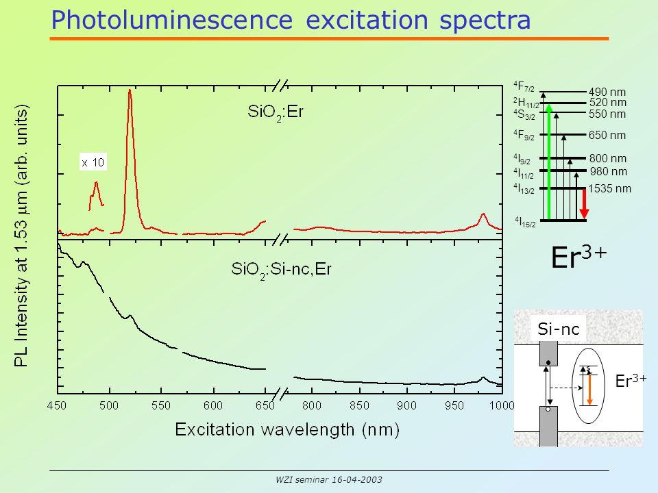 WZI seminar 16-04-2003 Photoluminescence excitation spectra Er 3+ Si-nc 1535 nm 980 nm 800 nm 650 nm 550 nm 520 nm 490 nm 4 I 11/2 4 I 13/2 4 I 15/2 2 H 11/2 4 S 3/2 4 F 9/2 4 I 9/2 4 F 7/2 Er 3+