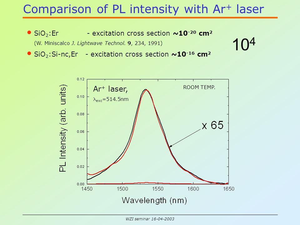 WZI seminar 16-04-2003 Pulsed and continuous excitation Pulsed Continuous =520 nm 30 = 514.5 nm 90 = 488 nm