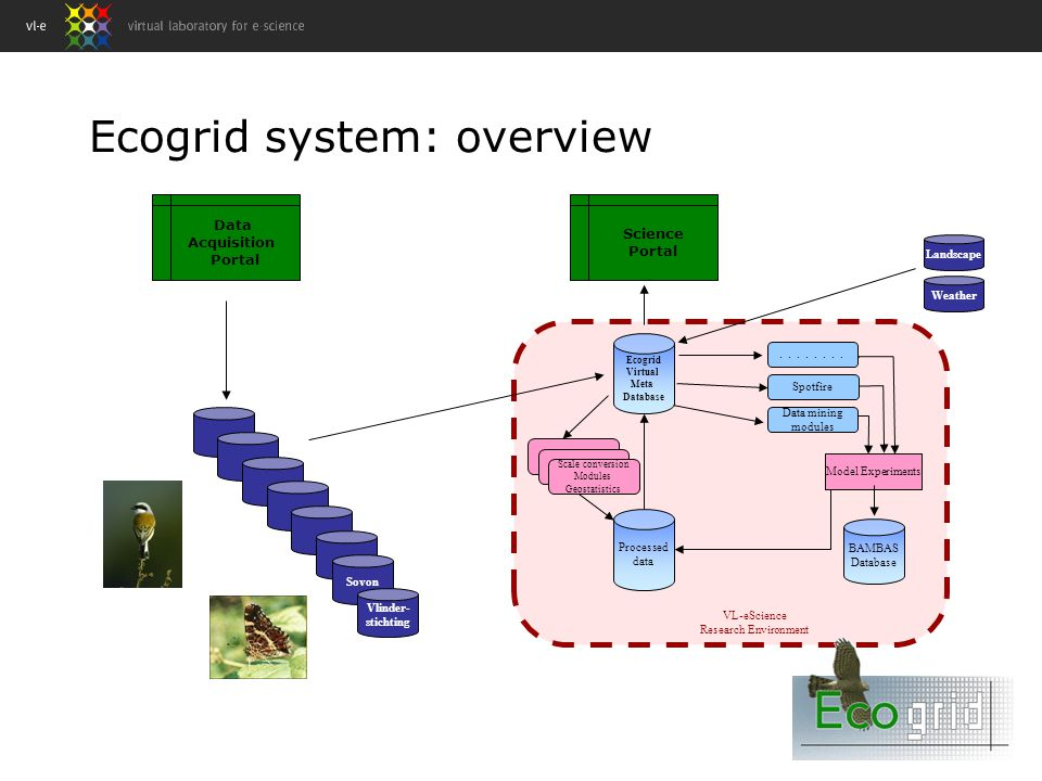 Ecogrid system: overview Sovon Vlinder- stichting Data Acquisition Portal Landscape Weather Ecogrid Virtual Meta Database Scale conversion Modules Geostatistics....