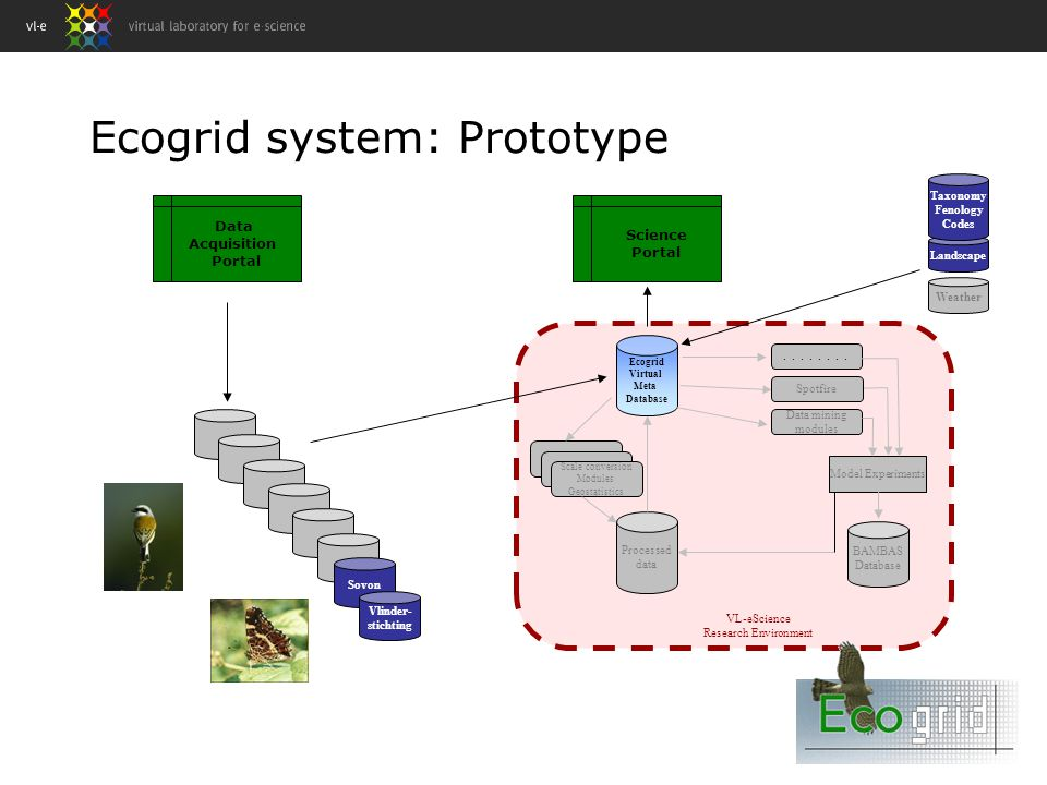Ecogrid system: Prototype Sovon Vlinder- stichting Data Acquisition Portal Landscape Weather Ecogrid Virtual Meta Database Scale conversion Modules Geostatistics....