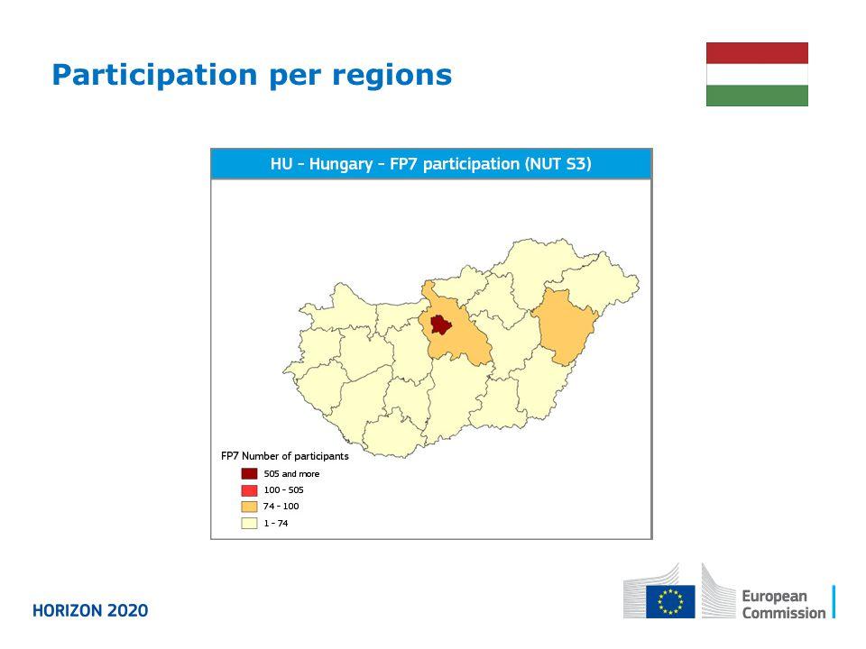 Participation per regions