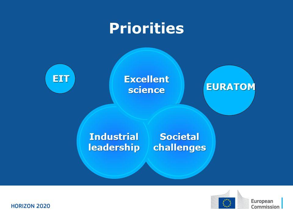 Priorities Excellent science Industrial leadership Societal challenges EIT EURATOM