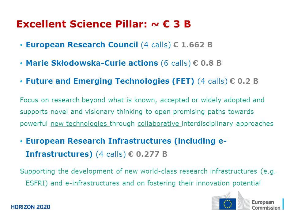 European Research Council (4 calls) € 1.662 B Marie Skłodowska-Curie actions (6 calls) € 0.8 B Future and Emerging Technologies (FET) (4 calls) € 0.2