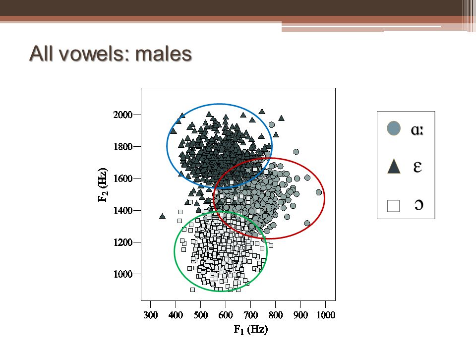 All vowels: males