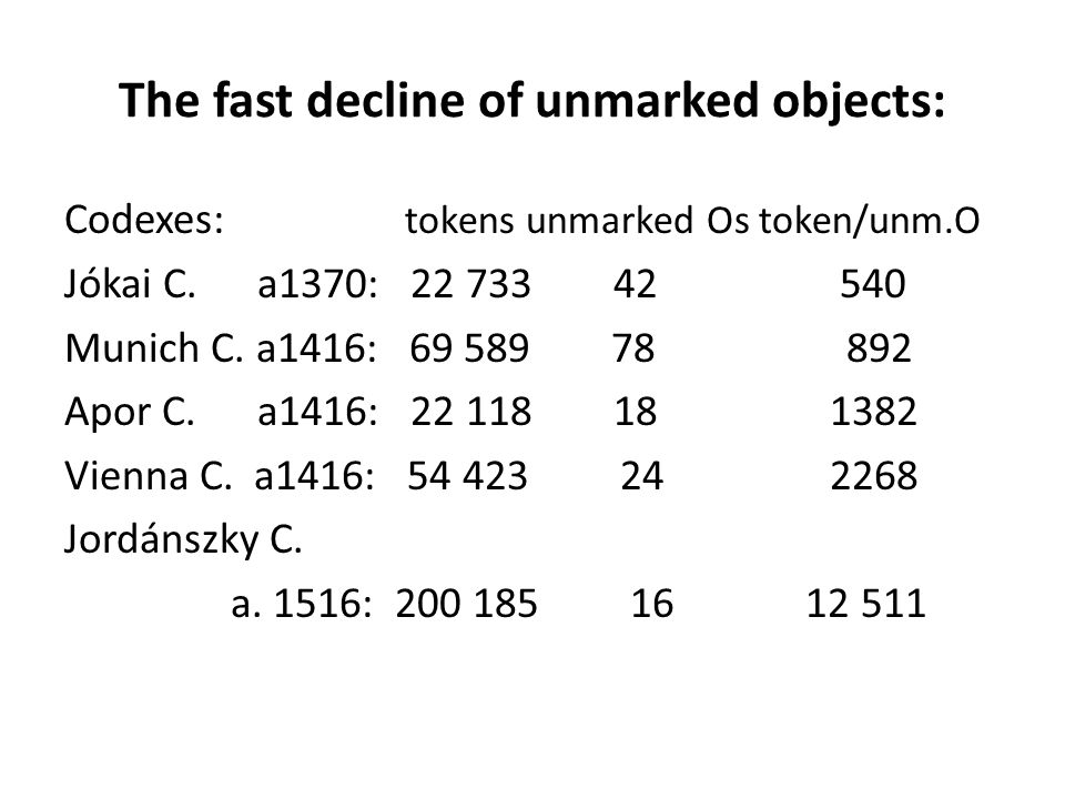 The fast decline of unmarked objects: Codexes: tokens unmarked Os token/unm.O Jókai C. a1370: 22 733 42 540 Munich C. a1416: 69 589 78 892 Apor C. a14