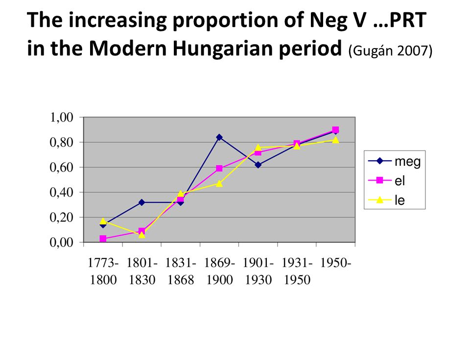 The increasing proportion of Neg V …PRT in the Modern Hungarian period (Gugán 2007)