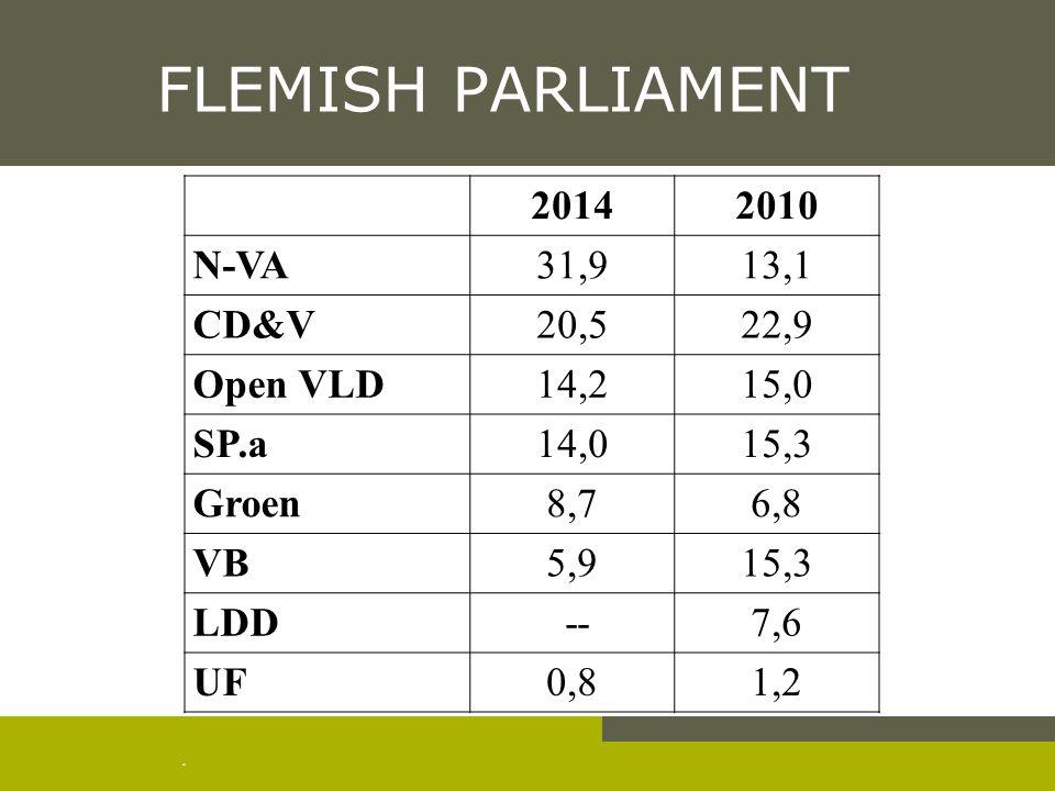 . FLEMISH PARLIAMENT 20142010 N-VA31,913,1 CD&V20,522,9 Open VLD14,215,0 SP.a14,015,3 Groen8,76,8 VB5,915,3 LDD --7,6 UF0,81,2
